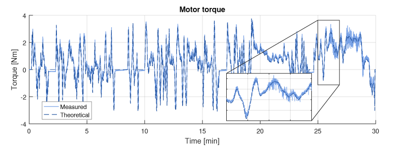 Electric car measured torque