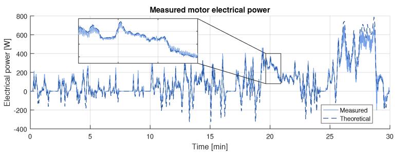 Electric car measured power
