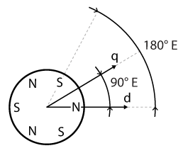 Direct and quadrature axes