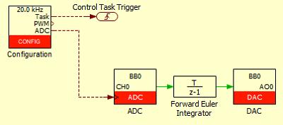 Discrete control blocks