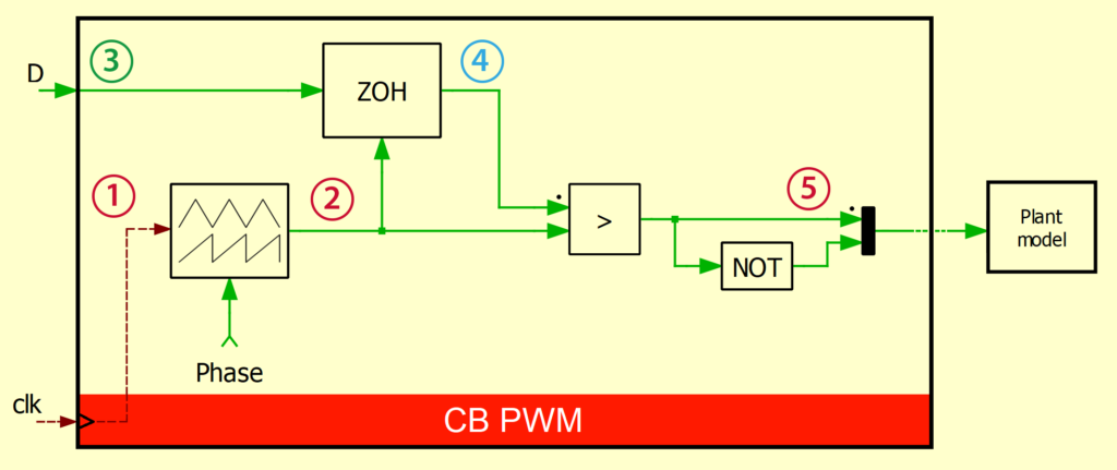 PWM modulator block content