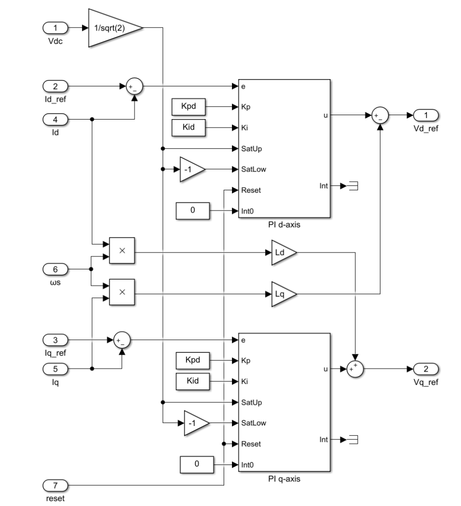 Implementation of a current controller for field oriented control
