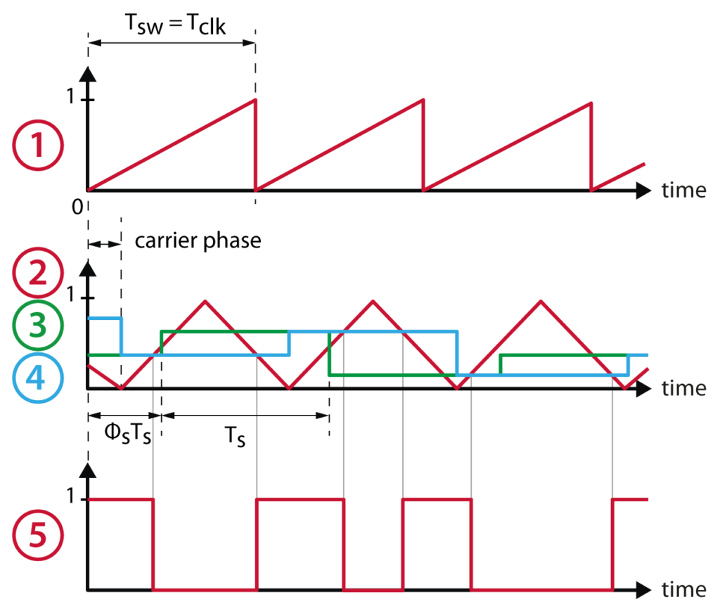 PWM modulator signals