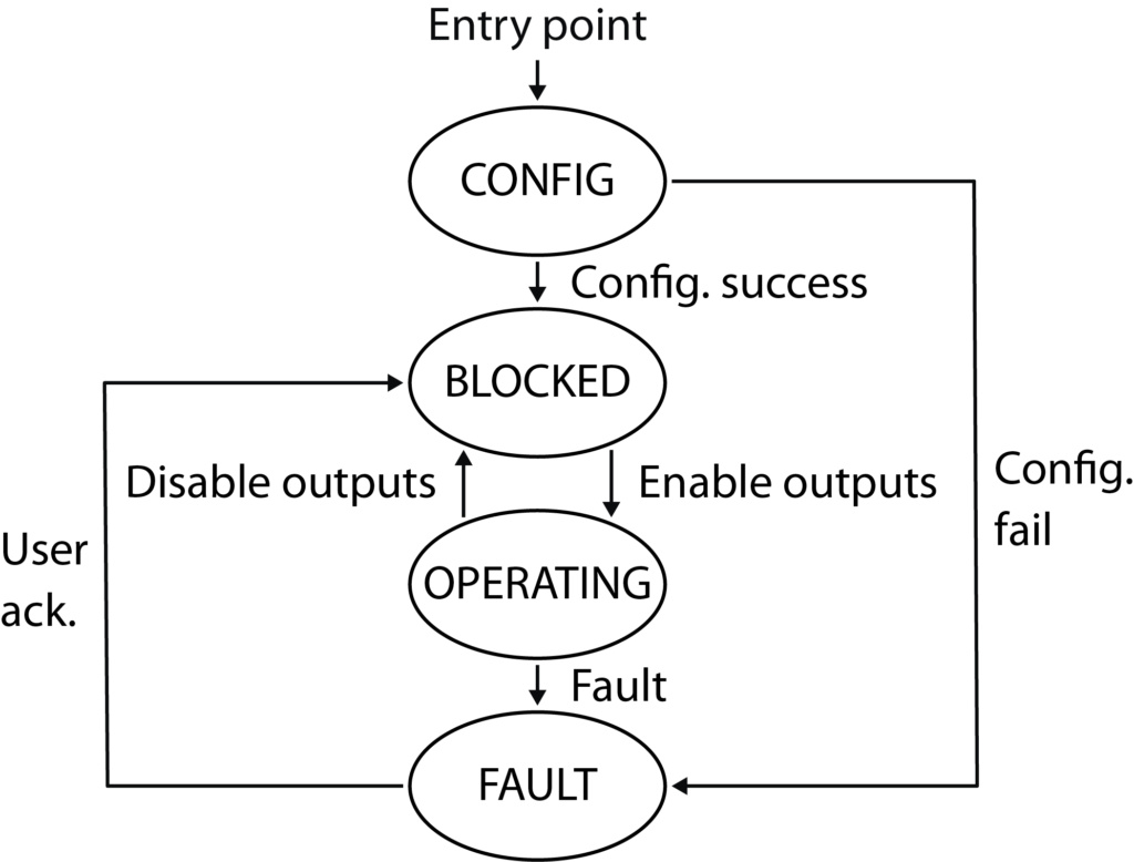 Operation states of the controller OS