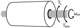 Rotating machine physics