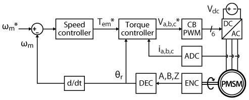 Motor speed control - cascaded control diagram