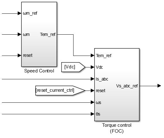 Simulink implementation of cascaded speed control