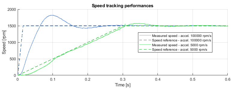 Speed tracking results of motor speed control
