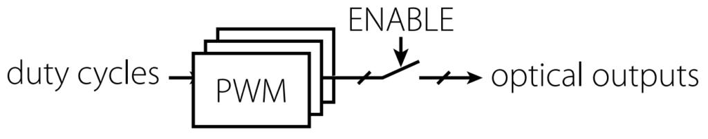 PWM outputs enabling mechanism