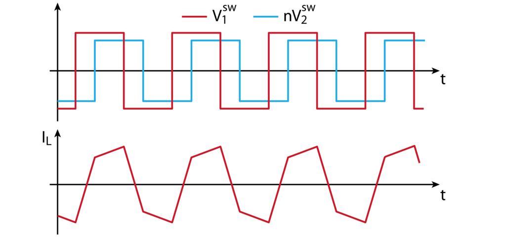 DAB converter switched voltage and inductor current waveforms