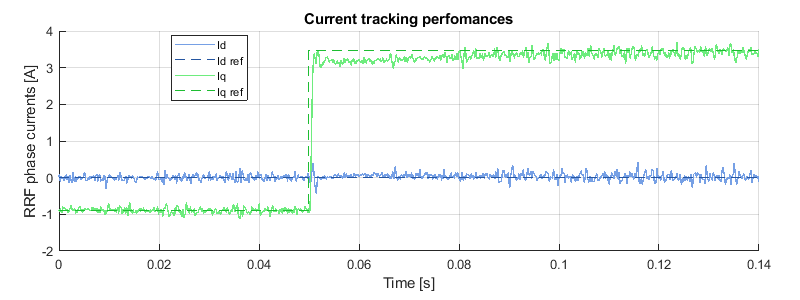 Field oriented control experimental results - current tracking performance