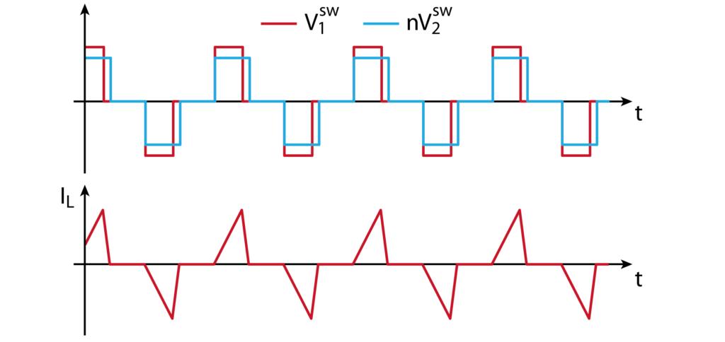 Waveforms of a dual active bridge under triangular modulation.