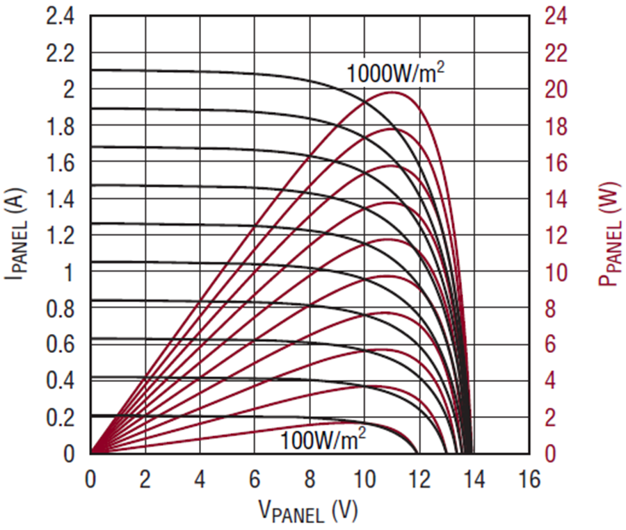 Typical IV-PV curves of a solar panel