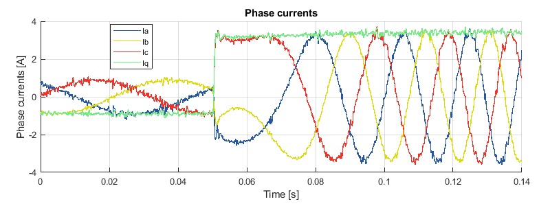 Field oriented control experimental results - phase current