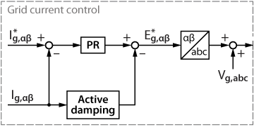 Overview of LLC active damping  implementation