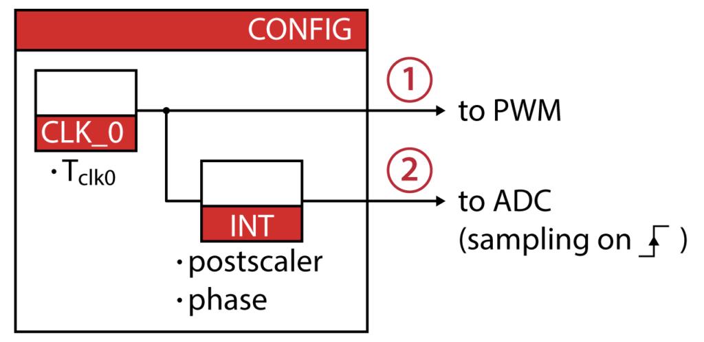 Configuration block content