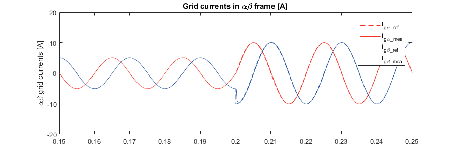 LCL filter active damping - grid currents in ab-frame