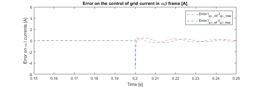 LCL filter active damping - error on the currents