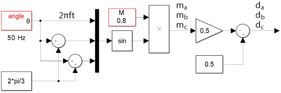 Duty cycle generation for three phase voltage source inverter