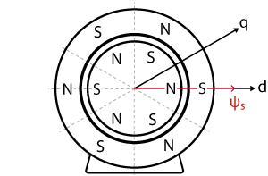 Alignment of the magnetic flux vector with zero torque