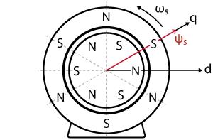 Alignment of the magnetic flux vector with maximum torque