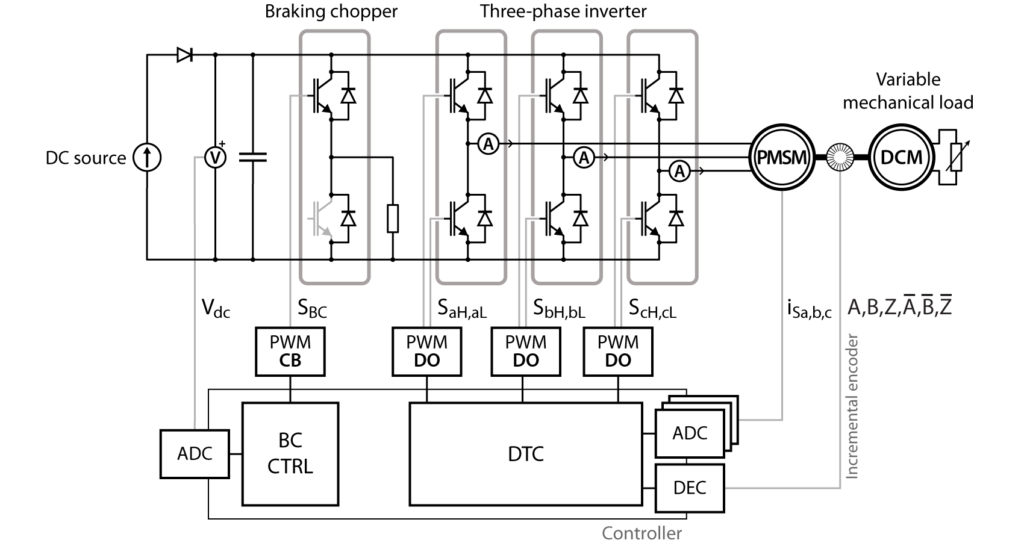 Schematic of direct torque control