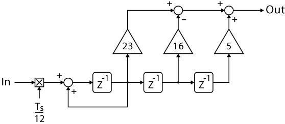 Digital implementation of the integrator in SOGL PLL