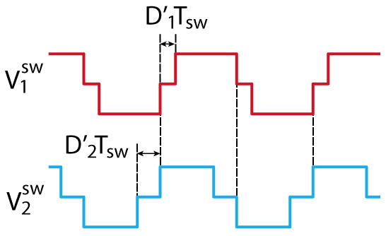 Trapezoidal modulation waveforms for DAB converter