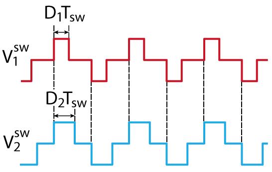 Triangular modulation waveforms for DAB converter