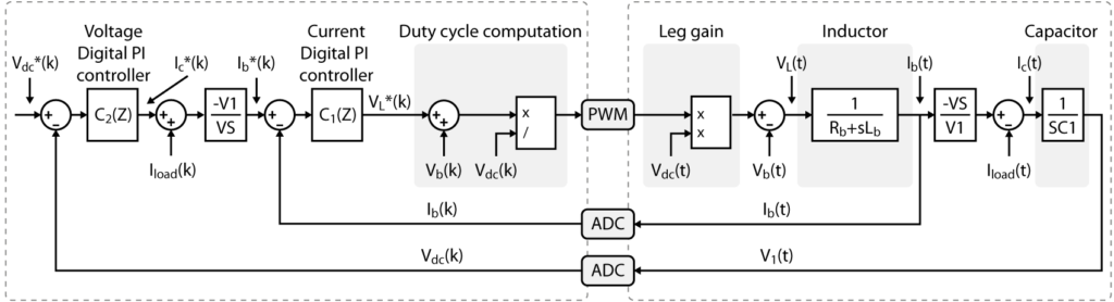 Model of a boost converter with cascaded voltage control