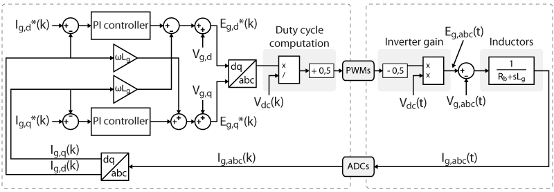 Vector current control of a three-phase power converter