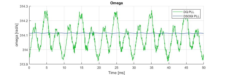 Omega comparison between DQ PLPL and DSOGI PLL