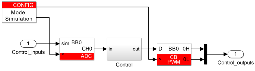 Typical content of the controller model