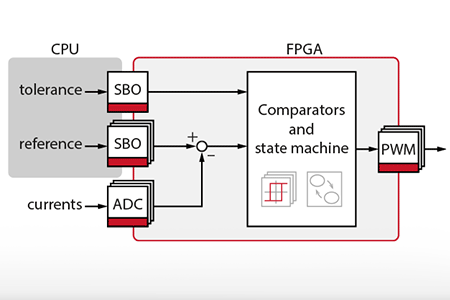 FPGA-based hysteresis current controller for three-phase inverter