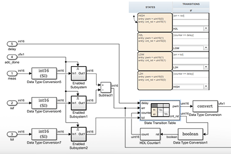 FPGA-based hysteresis controller for three-phase inverter using HDL Coder