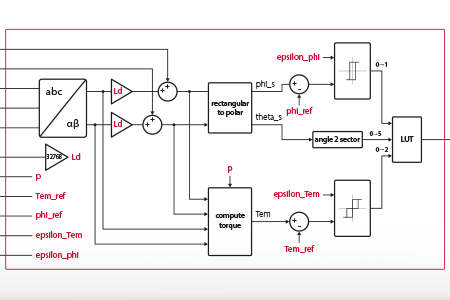 FPGA-based Direct Torque Control using Vivado HLS