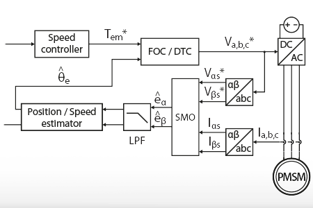 Sensorless motor control using a back-EMF Sliding-Mode Observer