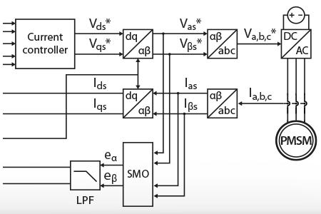 I-f startup method for sensorless PMSM control