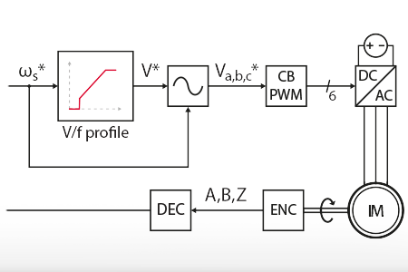 V/f control of an induction machine