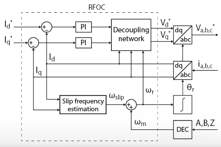 Rotor Field-Oriented Control (RFOC) of an induction machine
