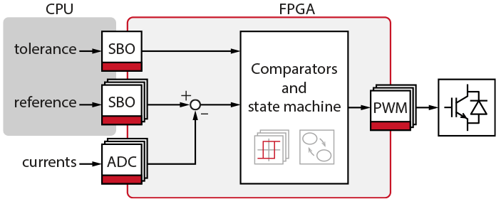 Hysteresis current control implementation diagram
