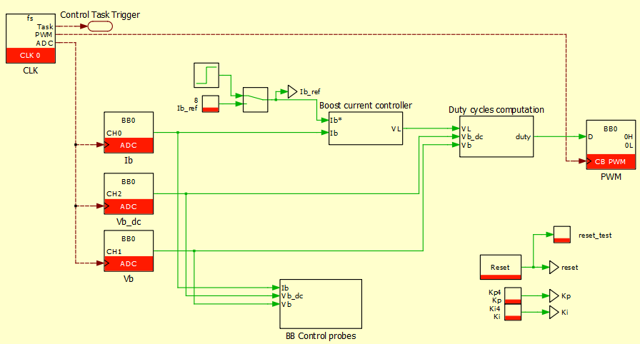 PLECS implementation of the buck-boost converter control