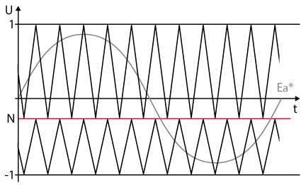 Effect of improper balancing of NPC converters.