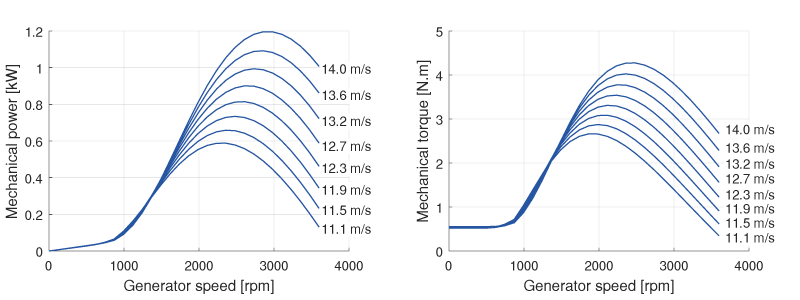 Power and torque characteristics of the emulated wind turbine at different wind speeds