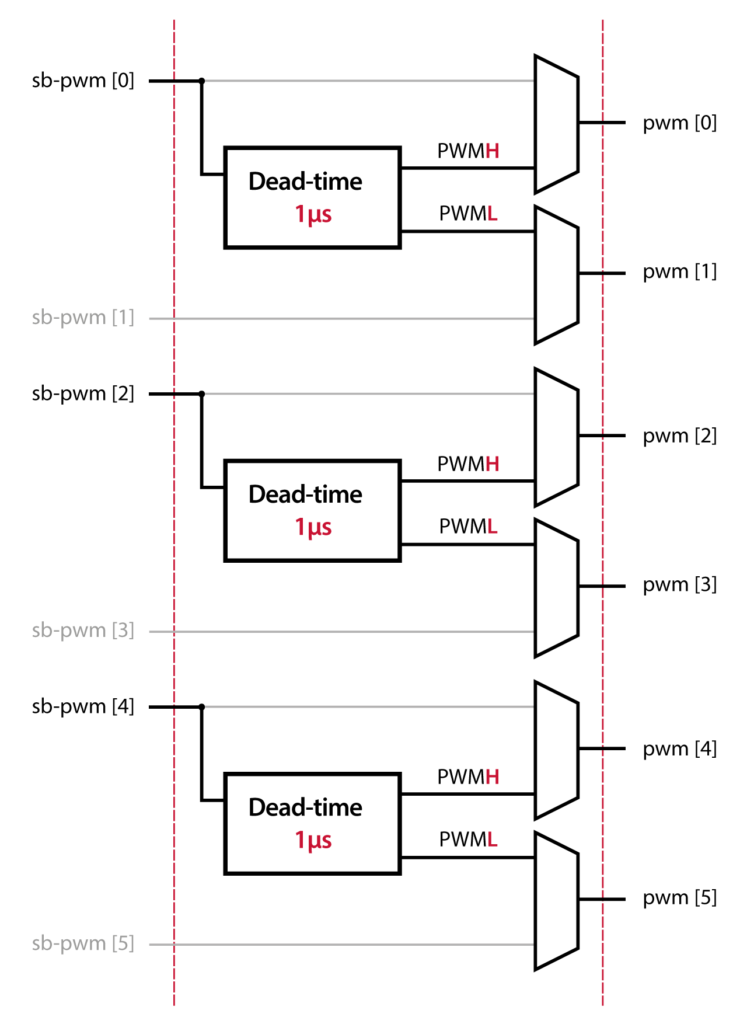 Graphical reprensentation of the PWM output configuration