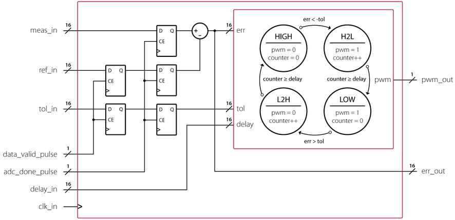 FPGA logic of the hysteresis controller