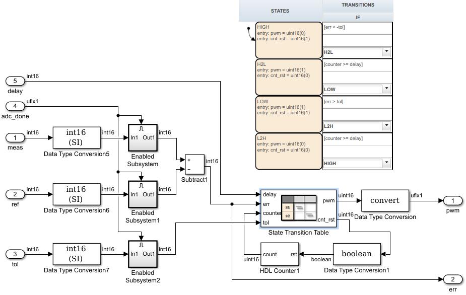 FPGA logic developed with HDL Coder