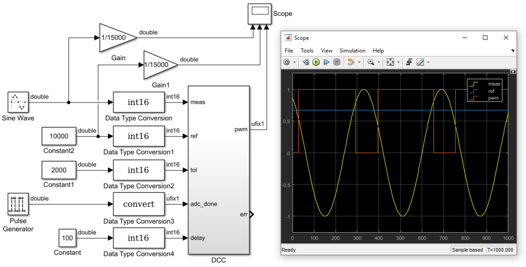 Simulink model of testbench used for validation of the FPGA hysteresis current control