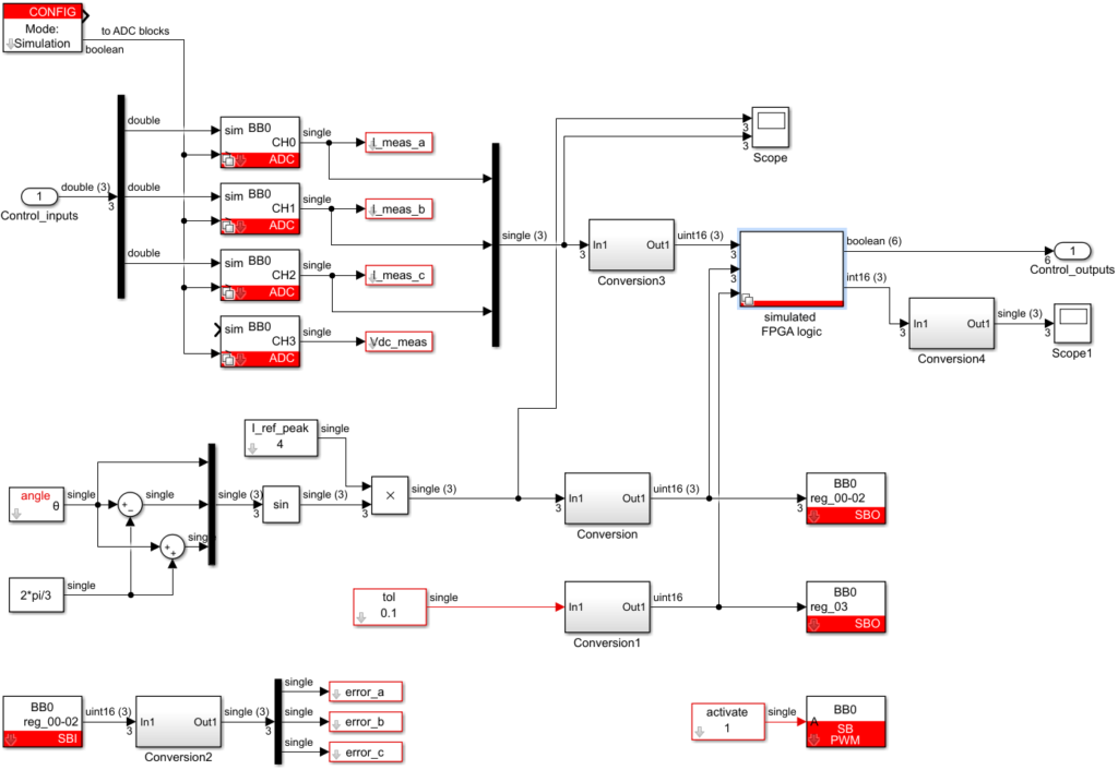 Simulink model of the CPU-side implementation for hysteresis current control
