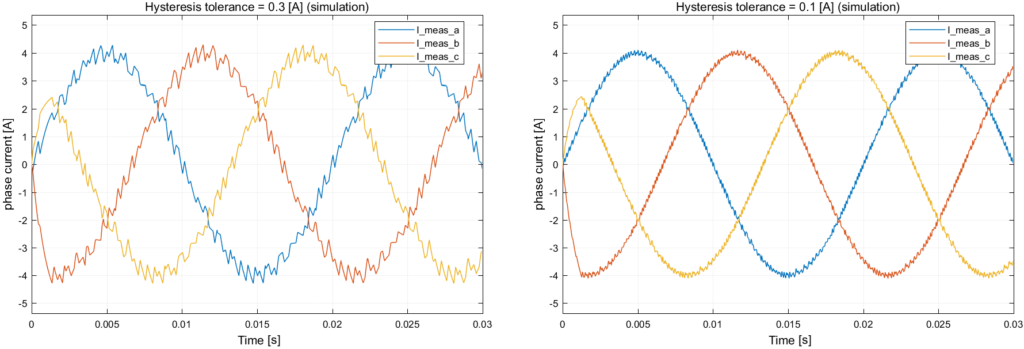 Simulation results of the FPGA-based hysteresis current control